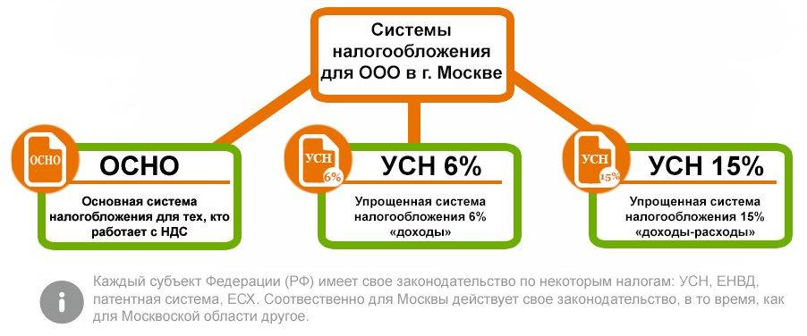 Системы налогооблажения в Москве